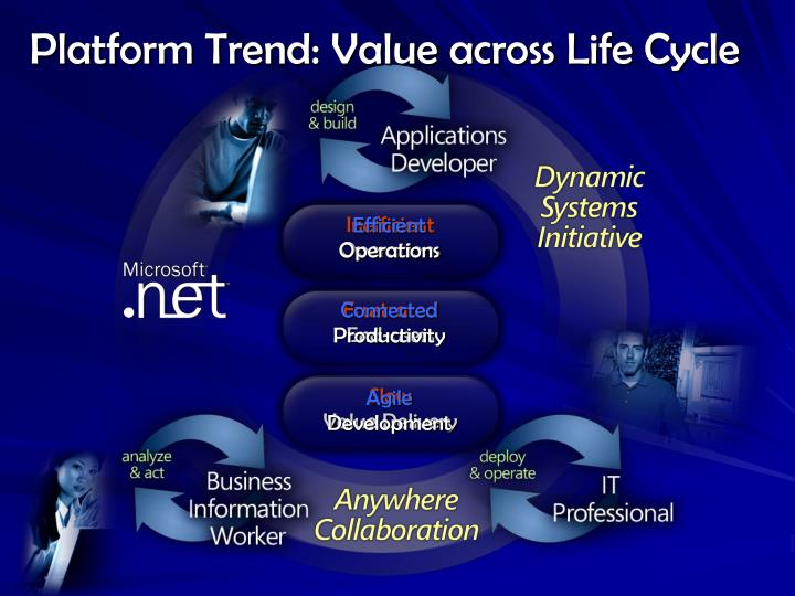 Platform trend value across life cycle