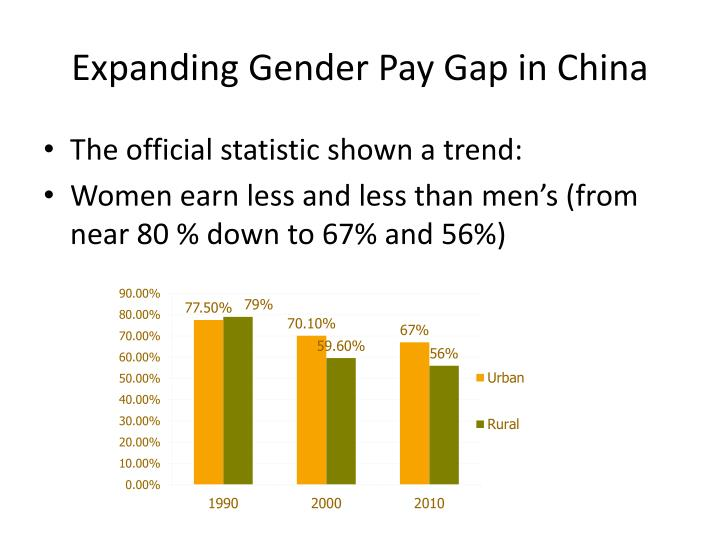 Expanding Gender Pay Gap in China