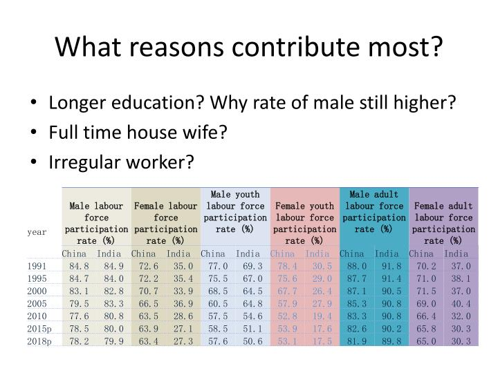 What reasons contribute most?