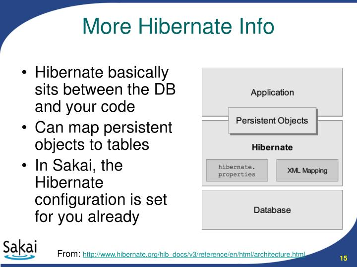Hibernate basically sits between the DB and your code