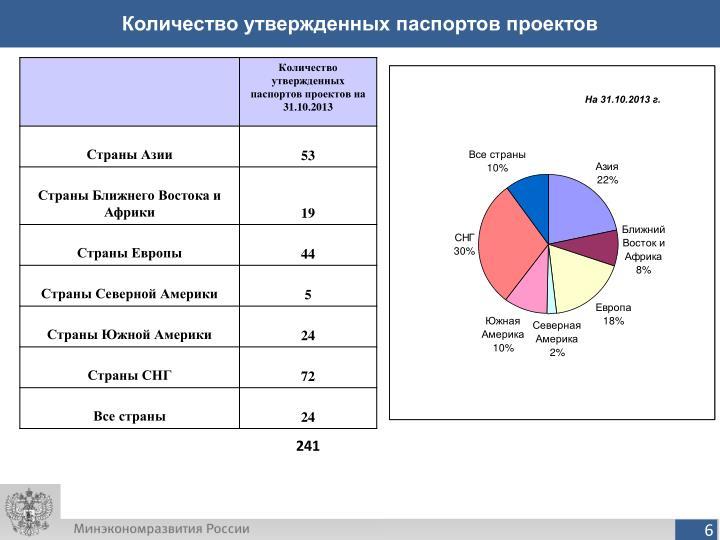 Количество утвержденных паспортов проектов