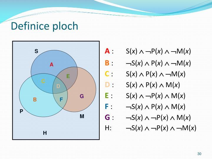 Definice ploch