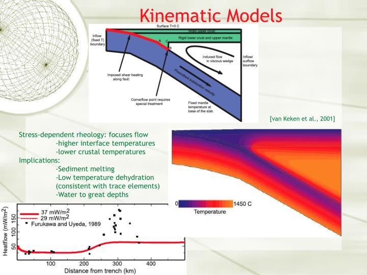 Kinematic Models