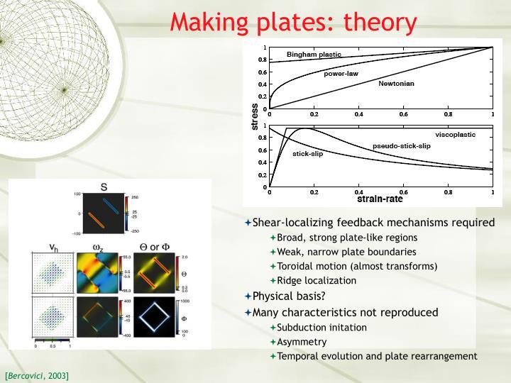 Making plates: theory
