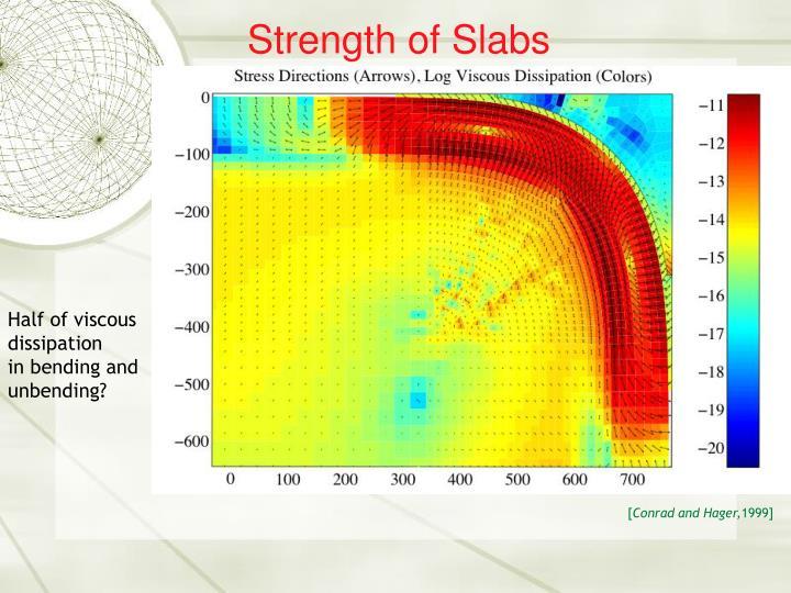 Strength of Slabs