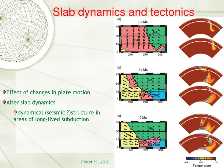 Slab dynamics and tectonics