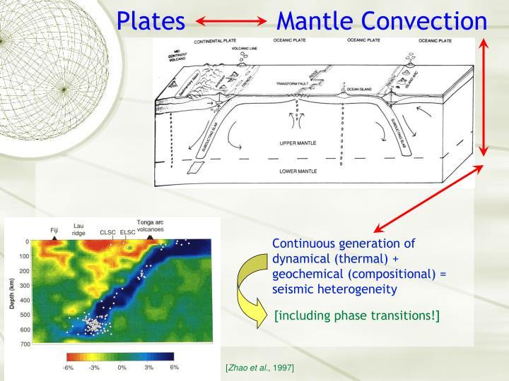 Plates Mantle Convection