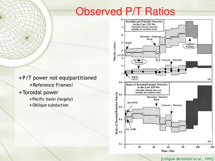 Observed P/T Ratios