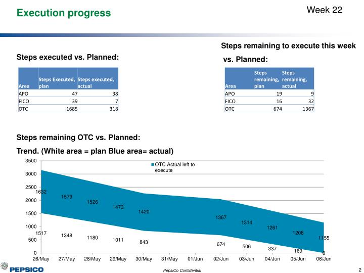 Execution progress