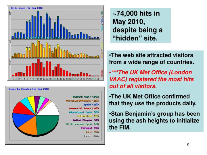 """~74,000 hits in May 2010, despite being a """"hidden"""" site."""