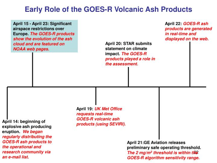 Early Role of the GOES-R Volcanic Ash Products