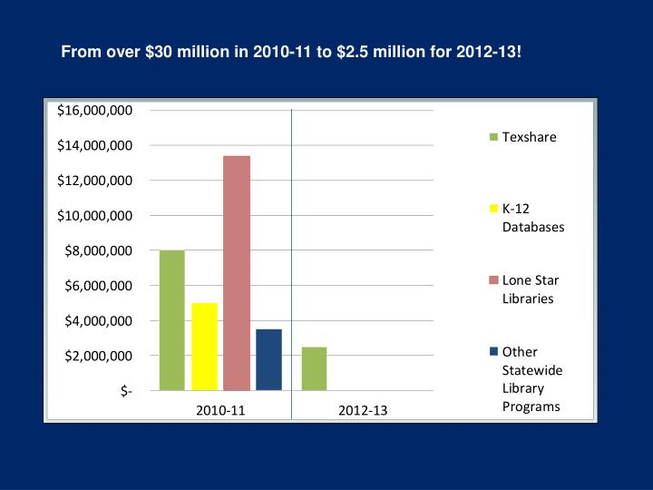 From over $30 million in 2010-11 to $2.5 million for 2012-13!