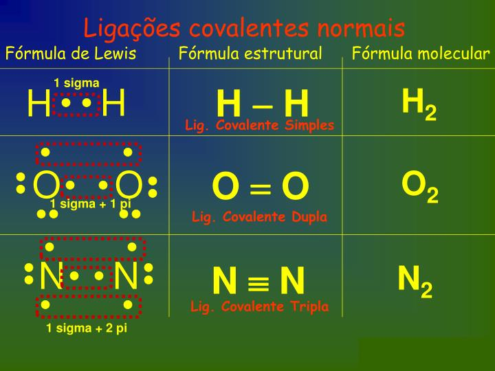 Ligações covalentes normais