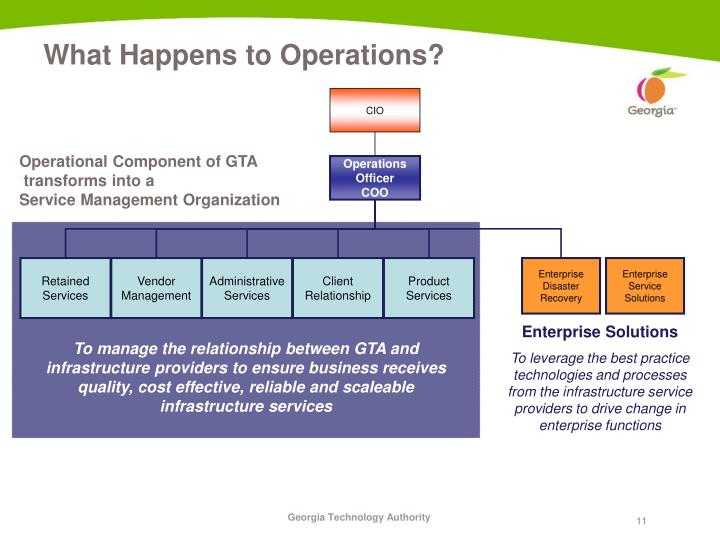 What Happens to Operations?