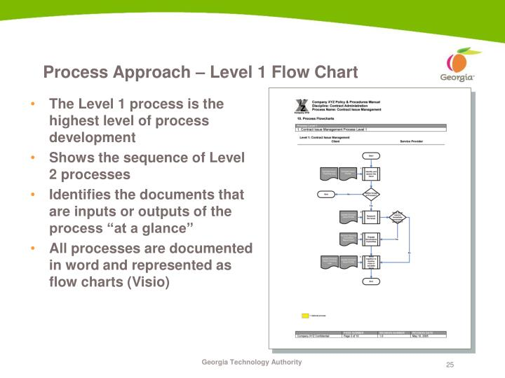 Process Approach – Level 1 Flow Chart