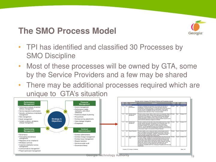 The SMO Process Model