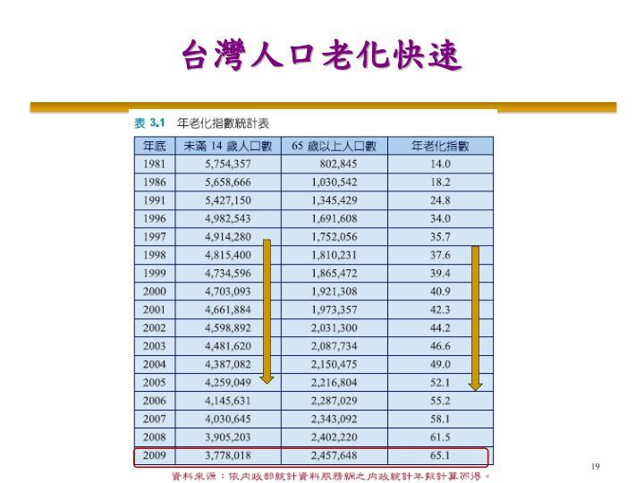 台灣人口老化快速