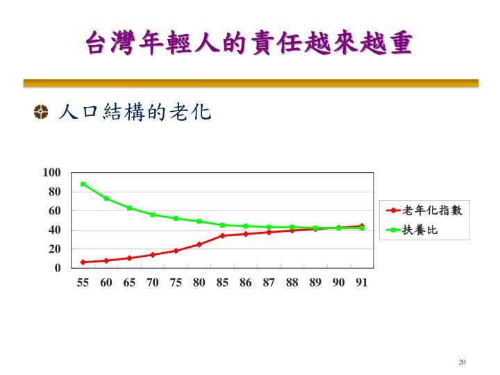 台灣年輕人的責任越來越重