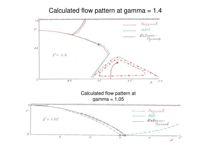 Calculated flow pattern at gamma = 1.4