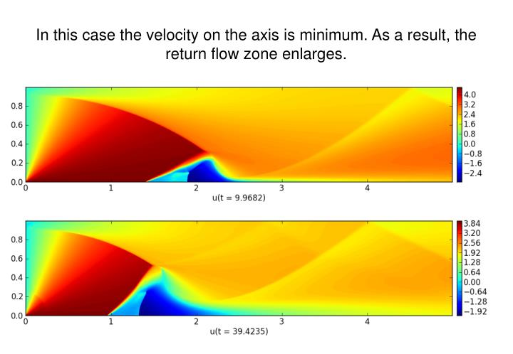 In this case the velocity on the axis is minimum. As a result, the return flow zone enlarges.