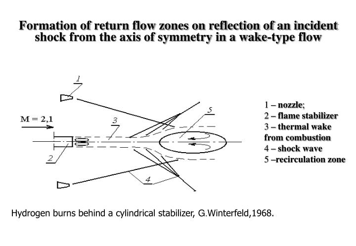 Formation of return flow zones on reflection of an incident shock from the axis of symmetry in a wake-type flow
