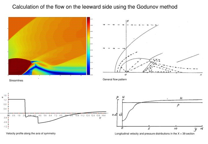 Calculation of the flow on the leeward side using the Godunov method
