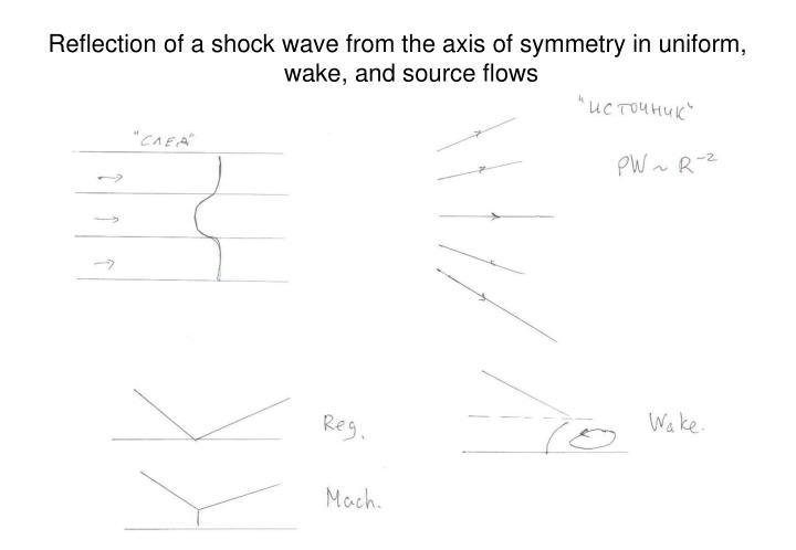 Reflection of a shock wave from the axis of symmetry in uniform, wake, and source flows