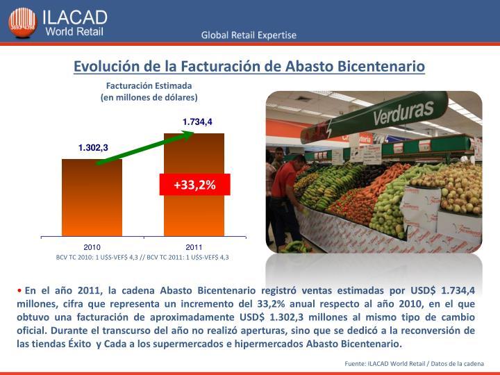 Evolución de la Facturación de Abasto Bicentenario