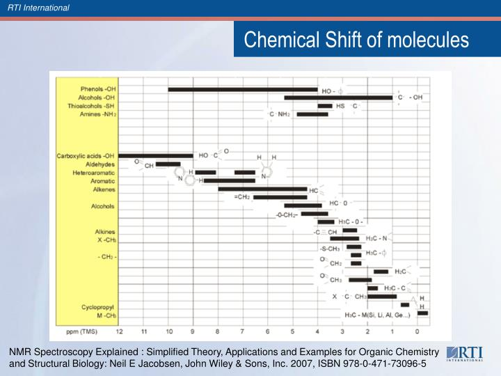 Chemical Shift of molecules