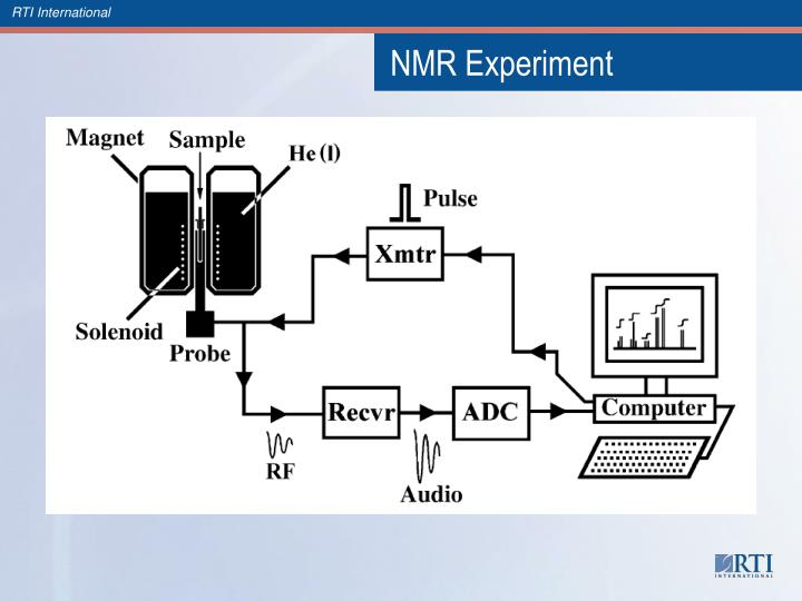 NMR Experiment