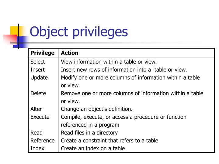 Object privileges