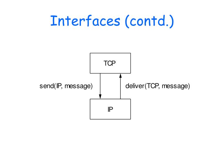 Interfaces (contd.)