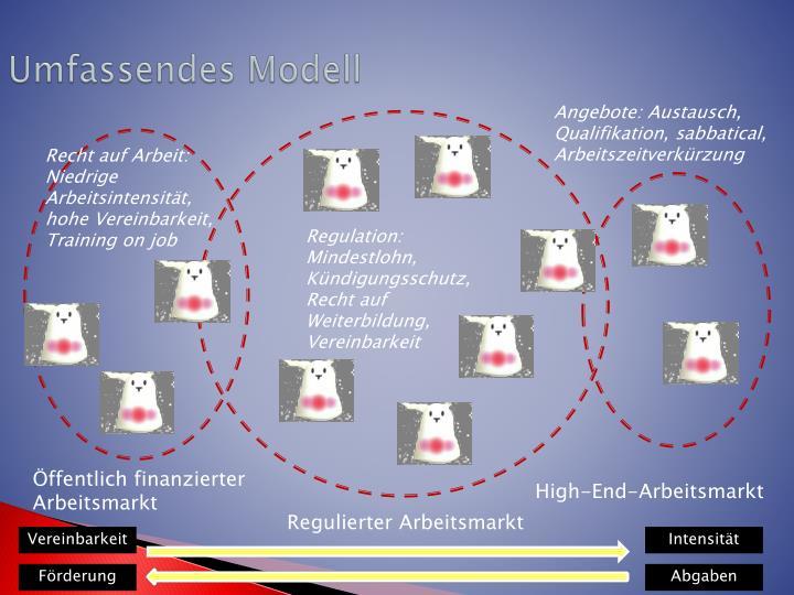 Umfassendes Modell