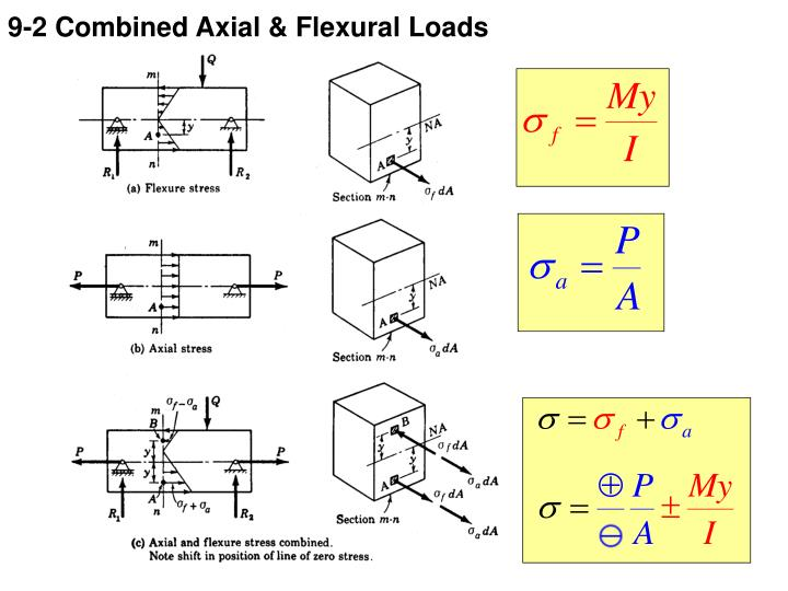 9 2 combined axial flexural loads