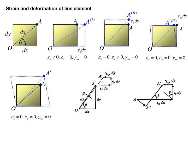 Strain and deformation of line element