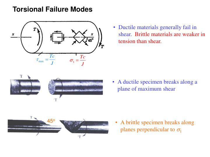 Ductile materials generally fail in shear.