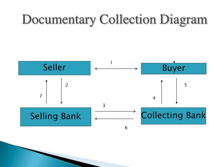 Documentary Collection Diagram