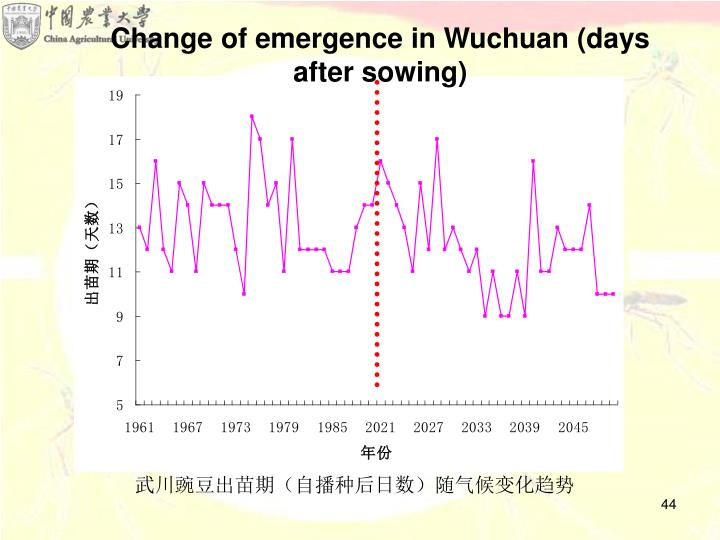 Change of emergence in Wuchuan (days after sowing)