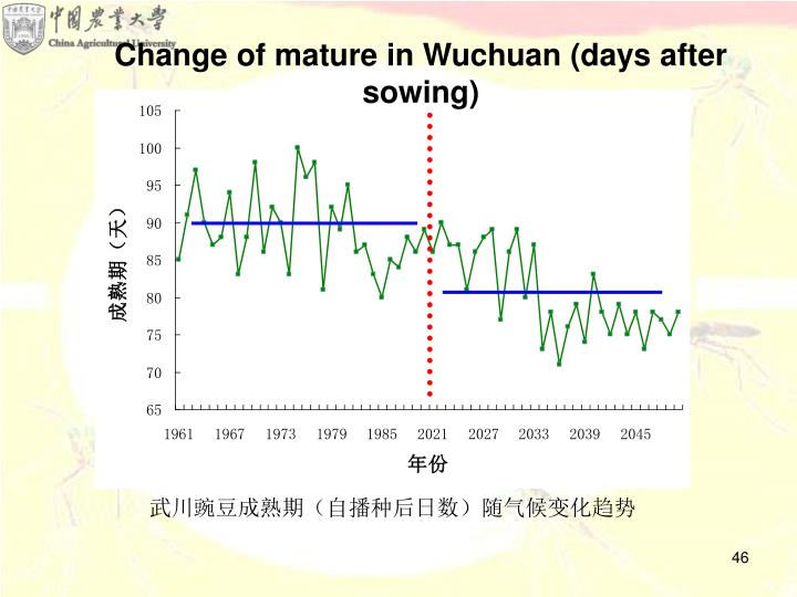 Change of mature in Wuchuan (days after sowing)