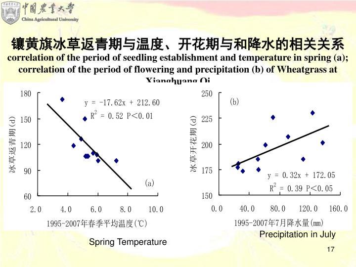 镶黄旗冰草返青期与温度、开花期与和降水的相关关系