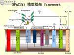 spacsys framework