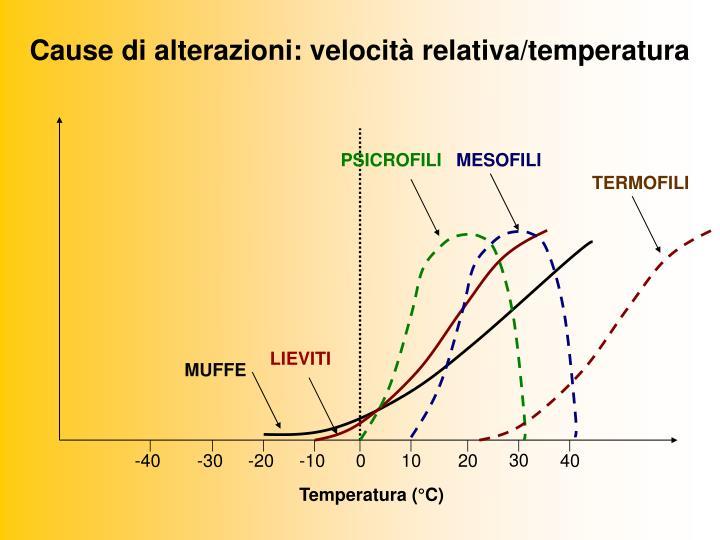 Cause di alterazioni: velocità relativa/temperatura