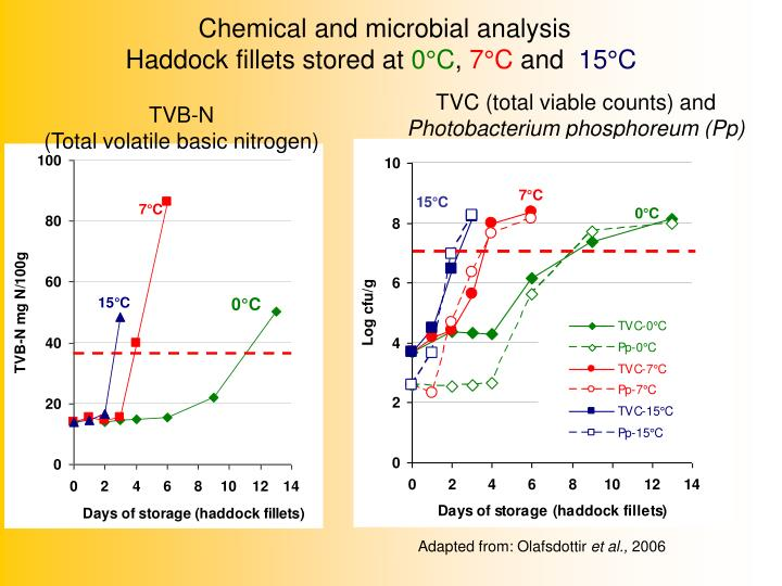 Chemical and microbial analysis