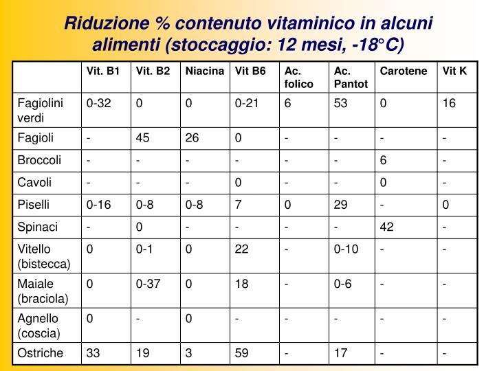 Riduzione % contenuto vitaminico in alcuni alimenti (stoccaggio: 12 mesi, -18°C)