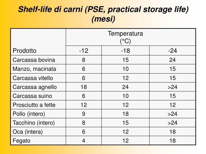 Shelf-life di carni (PSE, practical storage life) (mesi)