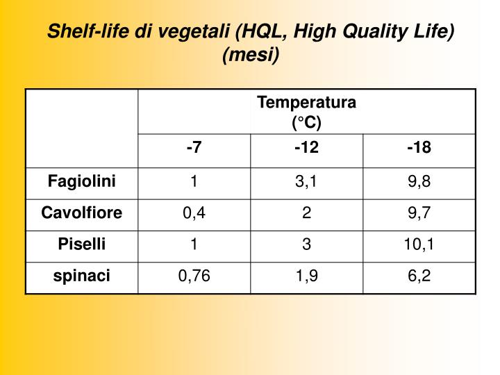Shelf-life di vegetali (HQL, High Quality Life) (mesi)