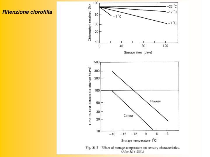 Ritenzione clorofilla