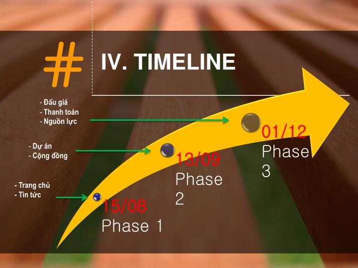 IV. TIMELINE