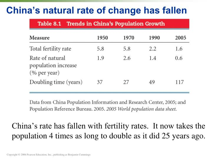 China's natural rate of change has fallen