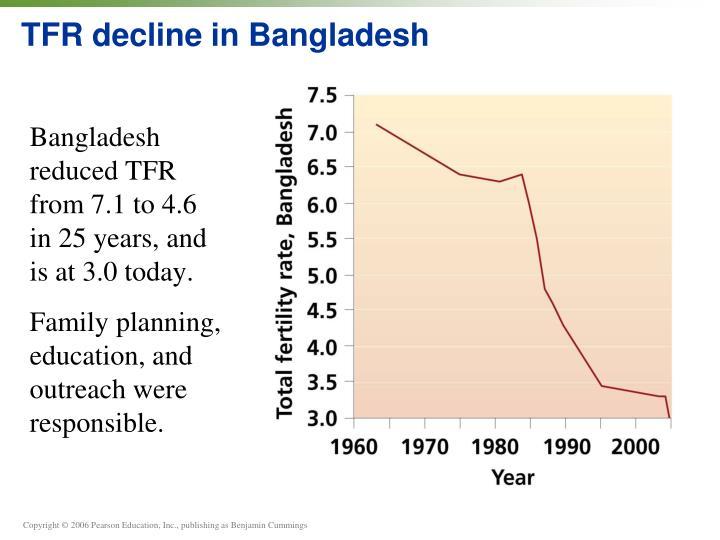 TFR decline in Bangladesh